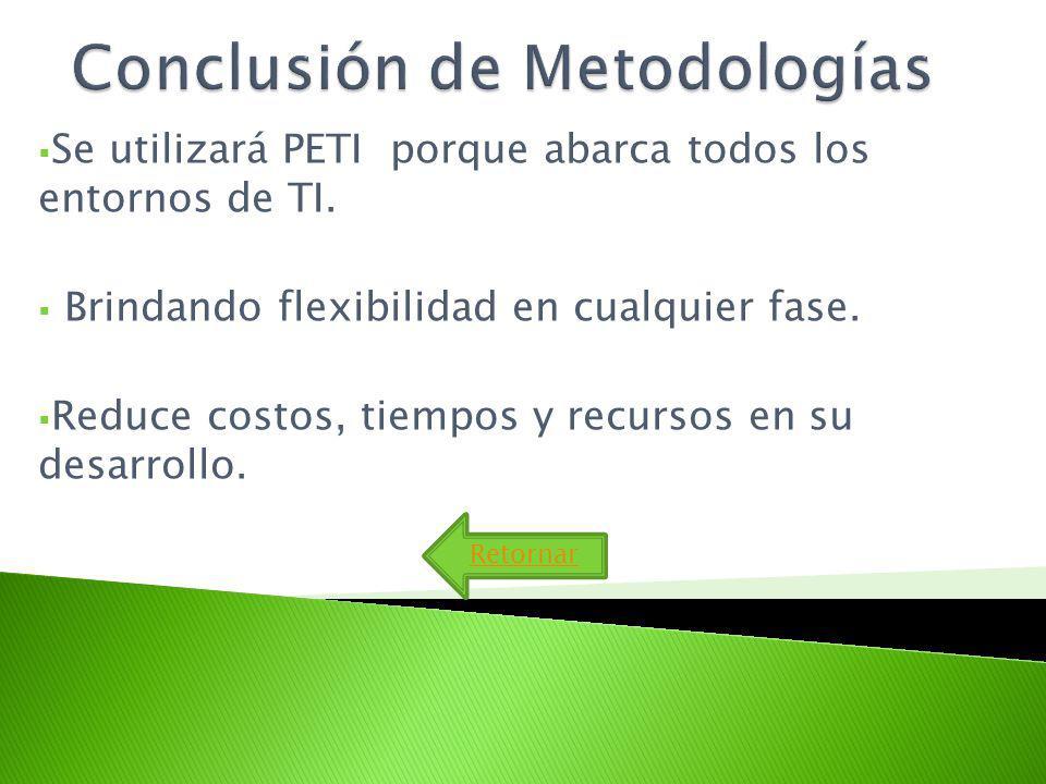 Conclusión de Metodologías
