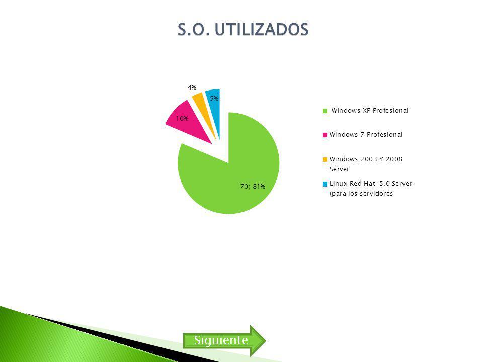 S.O. UTILIZADOS Siguiente