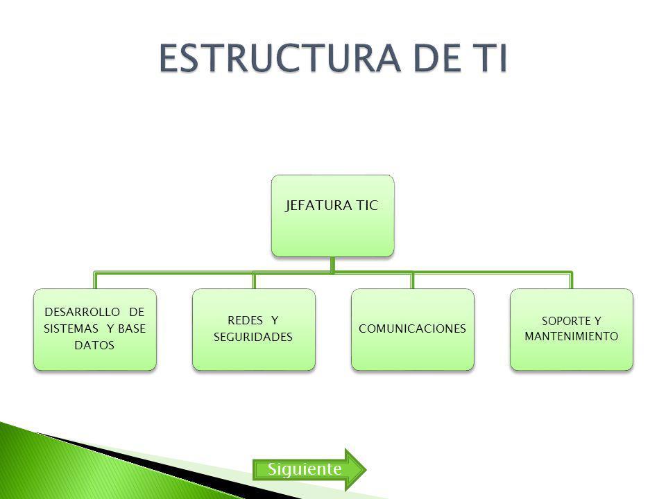 ESTRUCTURA DE TI Siguiente JEFATURA TIC SOPORTE Y MANTENIMIENTO
