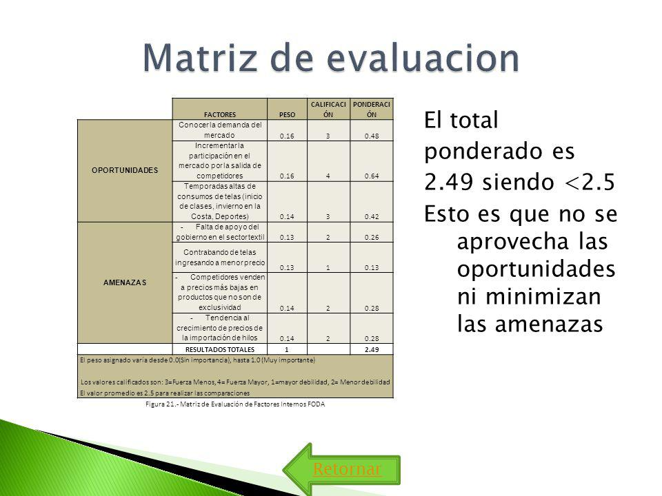 Matriz de evaluacion FACTORES. PESO. CALIFICACIÓN. PONDERACIÓN. OPORTUNIDADES. Conocer la demanda del mercado.