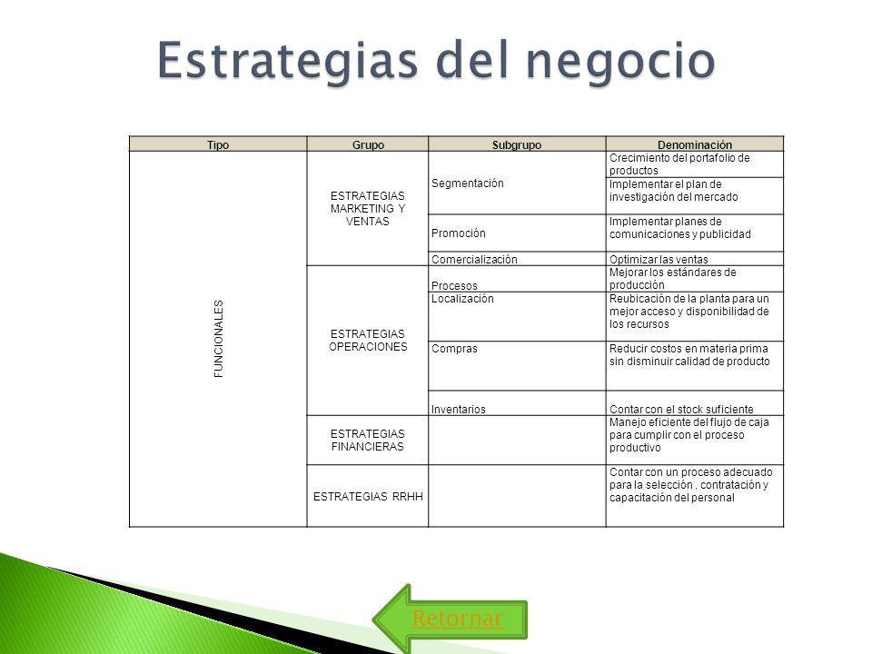 Estrategias del negocio