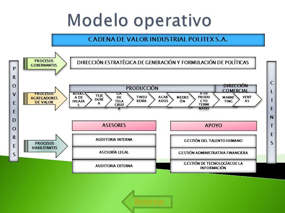 Modelo operativo Retornar CADENA DE VALOR INDUSTRIAL POLITEX S.A.