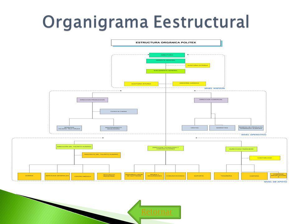 Organigrama Eestructural