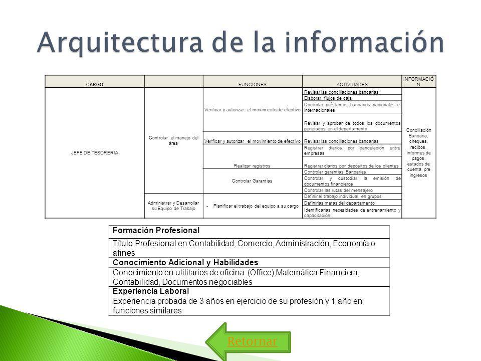 Arquitectura de la información