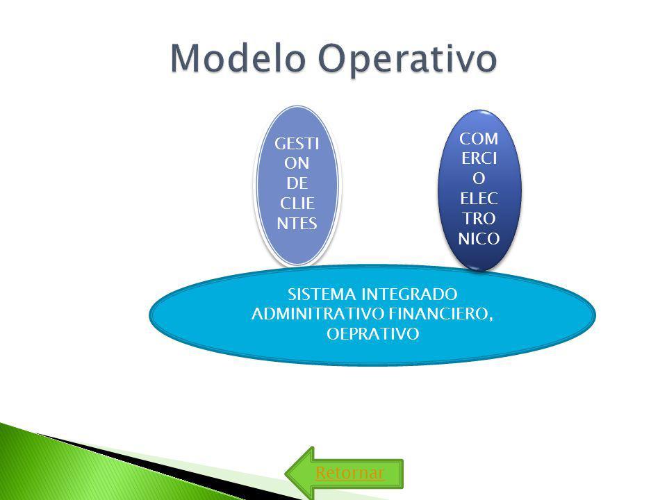 SISTEMA INTEGRADO ADMINITRATIVO FINANCIERO, OEPRATIVO