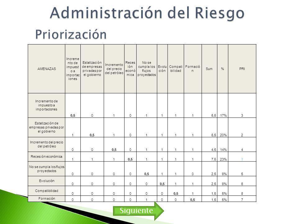 Administración del Riesgo