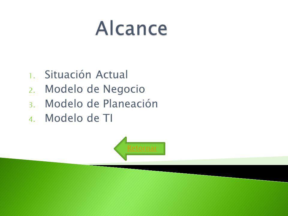 Situación Actual Modelo de Negocio Modelo de Planeación Modelo de TI