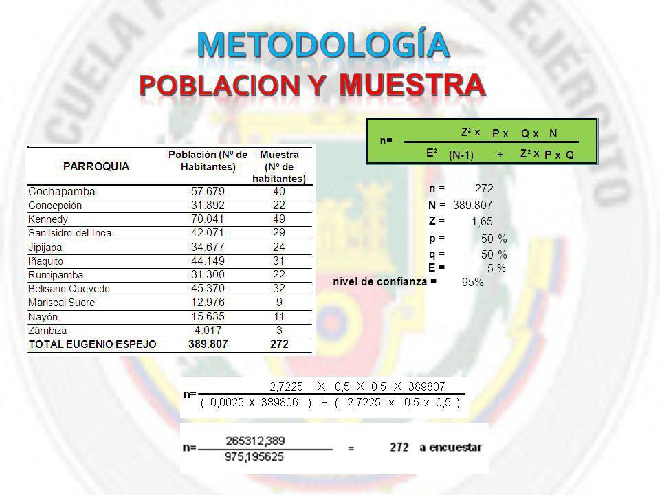 POBLACION y MUESTRA METODOLOGÍA n = 272 N = 389.807 Z = 1,65 p = 50 %