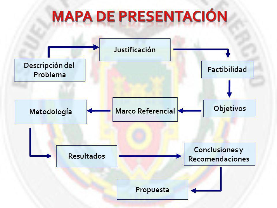 MAPA DE PRESENTACIÓN Justificación Descripción del Factibilidad