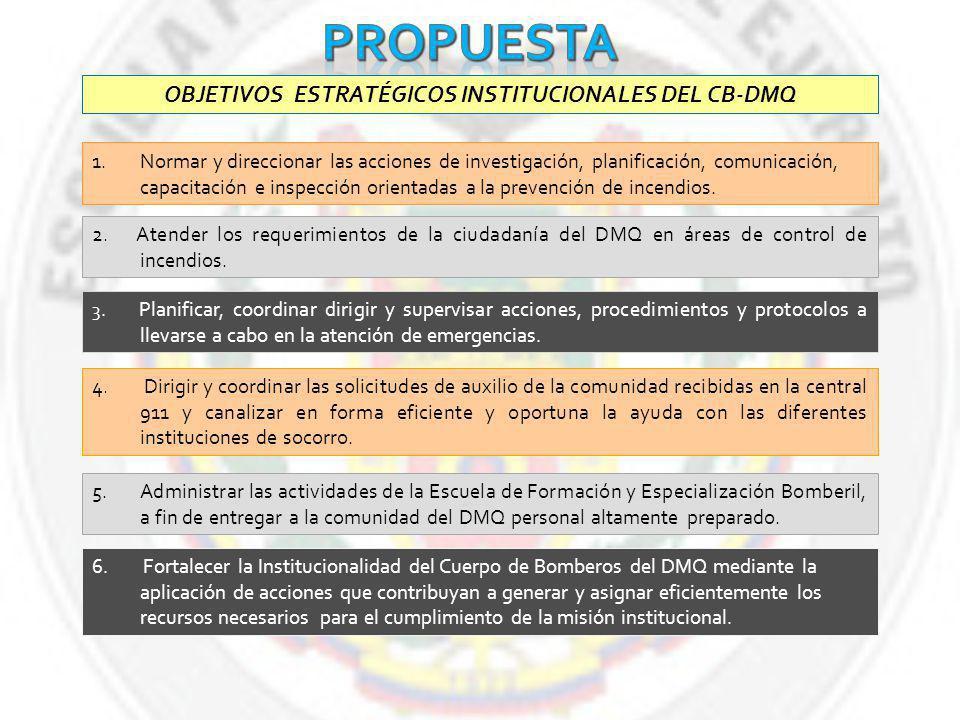 OBJETIVOS ESTRATÉGICOS INSTITUCIONALES DEL CB-DMQ