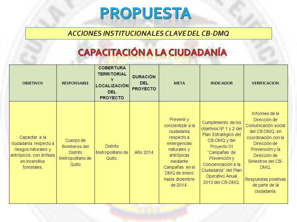ACCIONES INSTITUCIONALES CLAVE DEL CB-DMQ