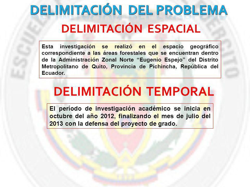 DELIMITACIÓN DEL PROBLEMA DELIMITACIÓN ESPACIAL DELIMITACIÓN TEMPORAL
