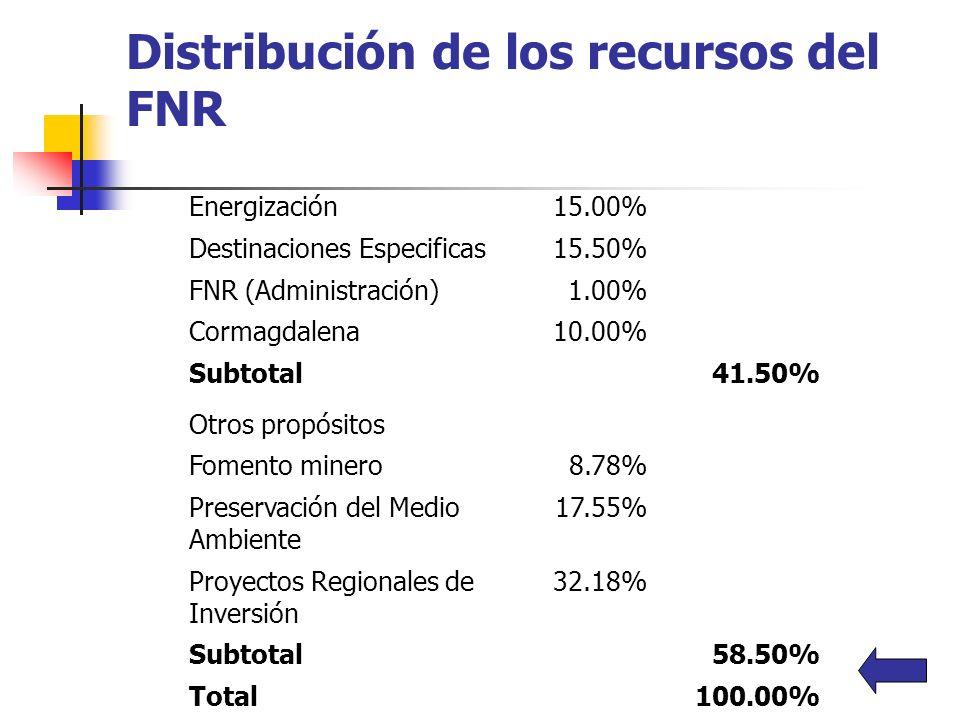 Distribución de los recursos del FNR
