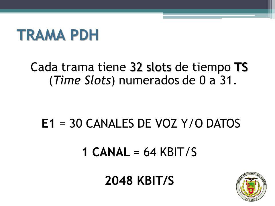 E1 = 30 CANALES DE VOZ Y/O DATOS