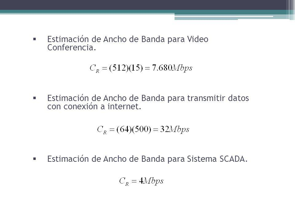 Estimación de Ancho de Banda para Video Conferencia.