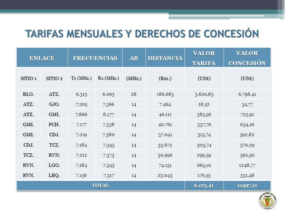 TARIFAS MENSUALES Y DERECHOS DE CONCESIÓN