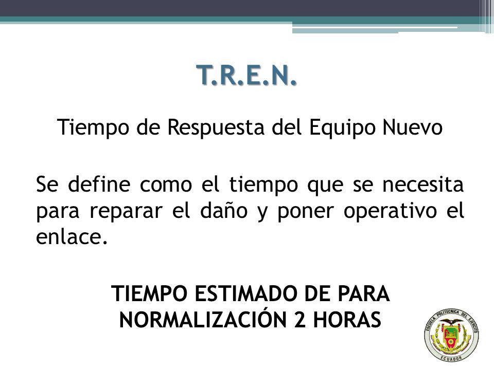 T.R.E.N. Tiempo de Respuesta del Equipo Nuevo