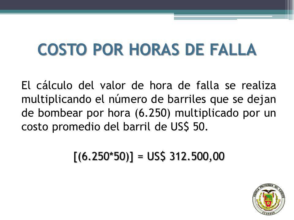 COSTO POR HORAS DE FALLA
