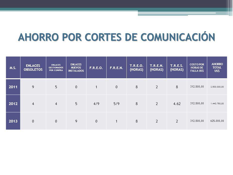 AHORRO POR CORTES DE COMUNICACIÓN