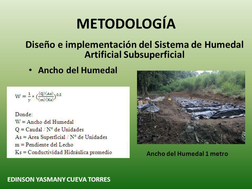 METODOLOGÍA Diseño e implementación del Sistema de Humedal Artificial Subsuperficial. Ancho del Humedal.
