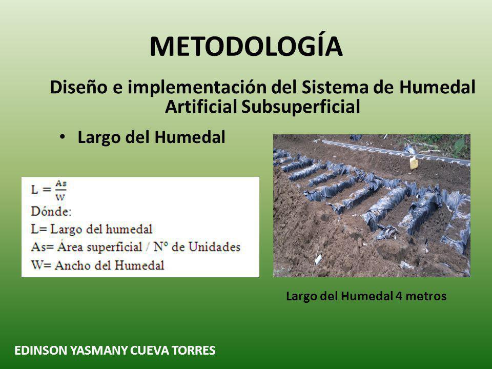 METODOLOGÍA Diseño e implementación del Sistema de Humedal Artificial Subsuperficial. Largo del Humedal.