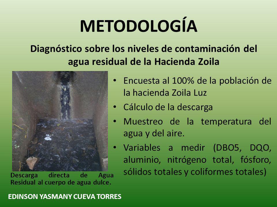 METODOLOGÍA Encuesta al 100% de la población de la hacienda Zoila Luz
