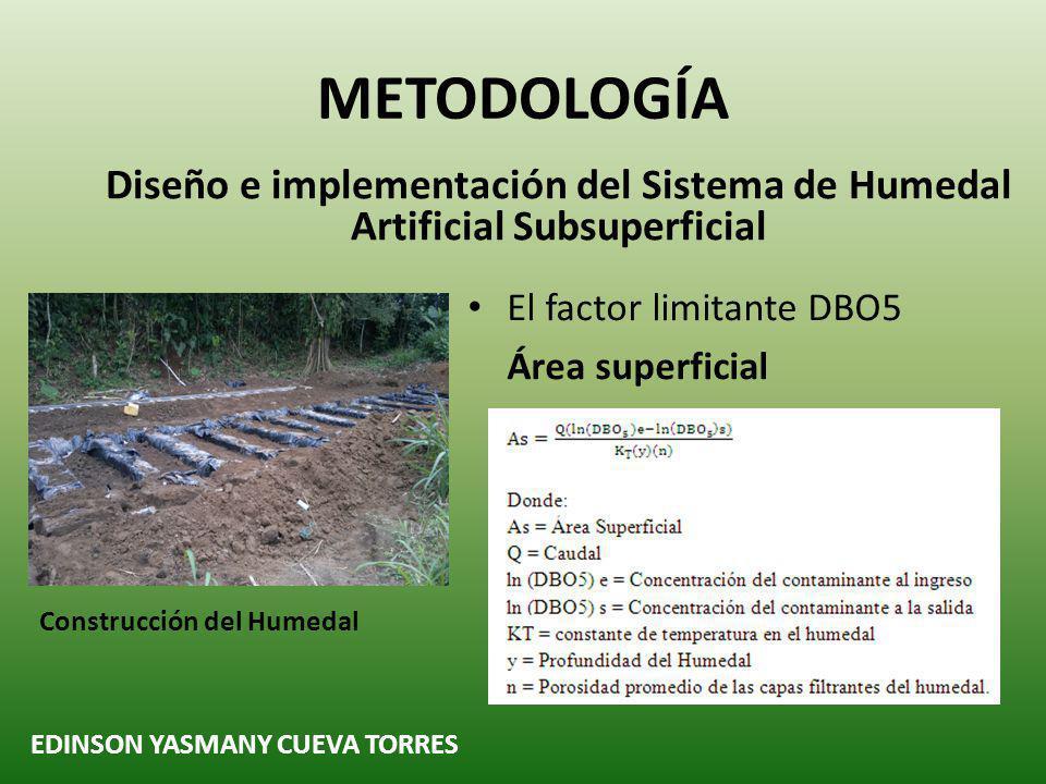 METODOLOGÍA Diseño e implementación del Sistema de Humedal Artificial Subsuperficial. El factor limitante DBO5.