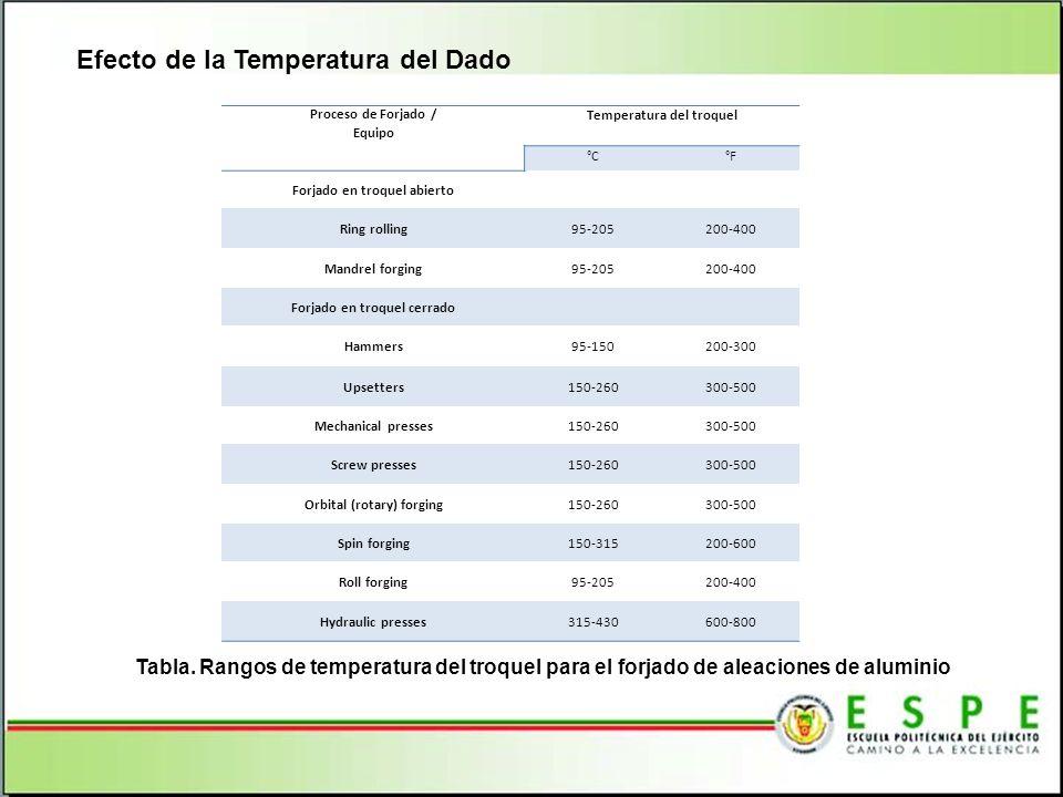 Efecto de la Temperatura del Dado