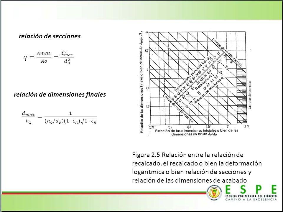 relación de secciones 𝑞= 𝐴𝑚𝑎𝑥 𝐴𝑜 = 𝑑 𝑚𝑎𝑥 2 𝑑 0 2. relación de dimensiones finales. 𝑑 𝑚𝑎𝑥 ℎ 1 = 1 ℎ 𝑜 / 𝑑 𝑜 1− 𝜖 ℎ 1− 𝜖 ℎ.