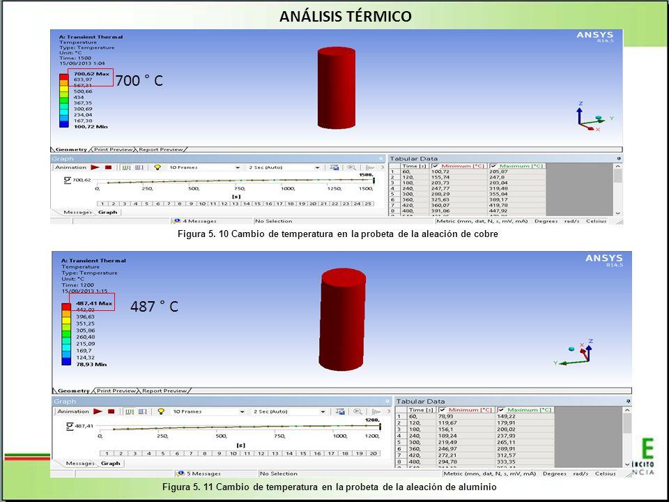 ANÁLISIS TÉRMICO 700 ° C. Figura 5. 10 Cambio de temperatura en la probeta de la aleación de cobre.