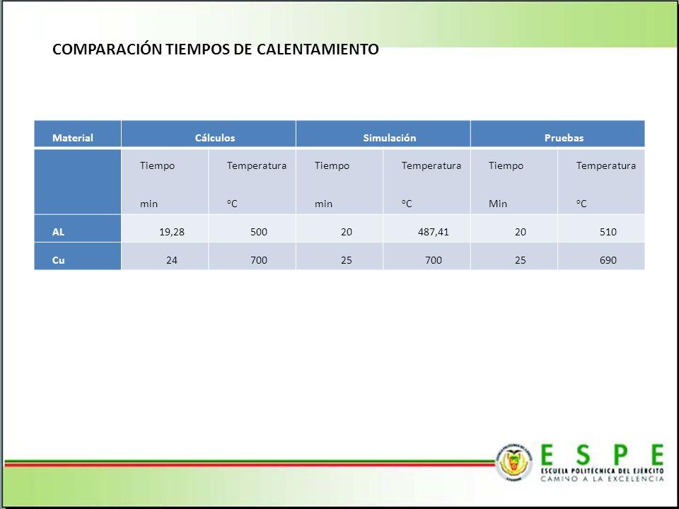 COMPARACIÓN TIEMPOS DE CALENTAMIENTO