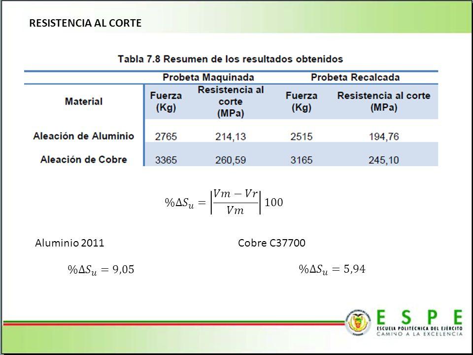 RESISTENCIA AL CORTE %∆ 𝑆 𝑢 = 𝑉𝑚−𝑉𝑟 𝑉𝑚 100 Aluminio 2011 Cobre C37700 %∆ 𝑆 𝑢 =9,05 %∆ 𝑆 𝑢 =5,94