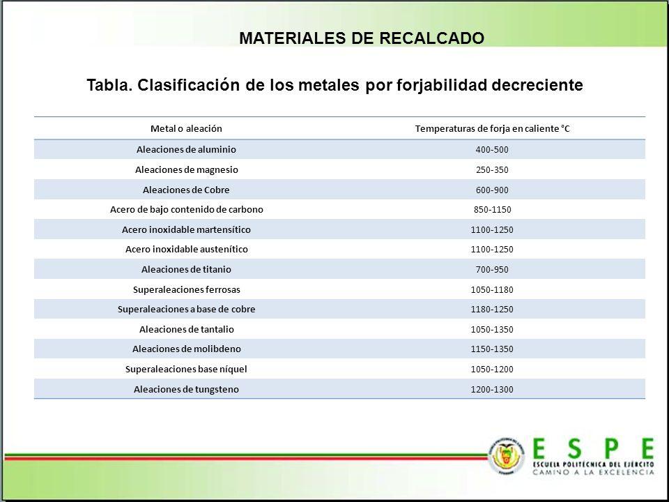 Tabla. Clasificación de los metales por forjabilidad decreciente
