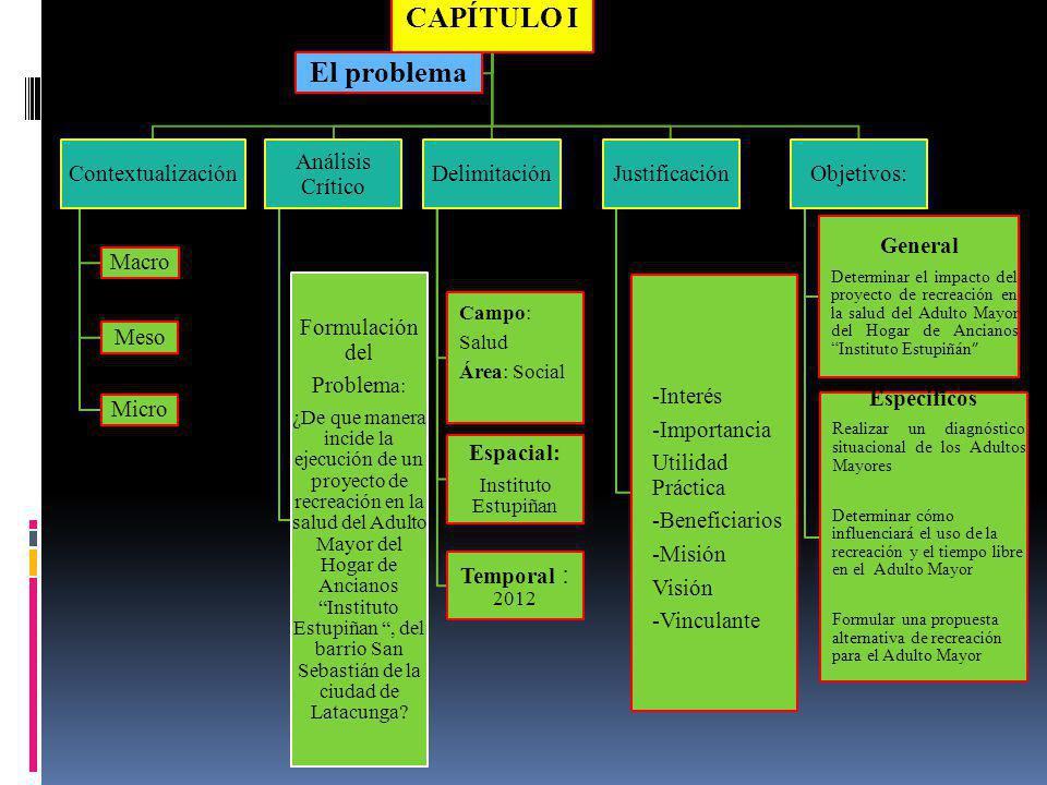 CAPÍTULO I El problema Contextualización Macro Meso Micro