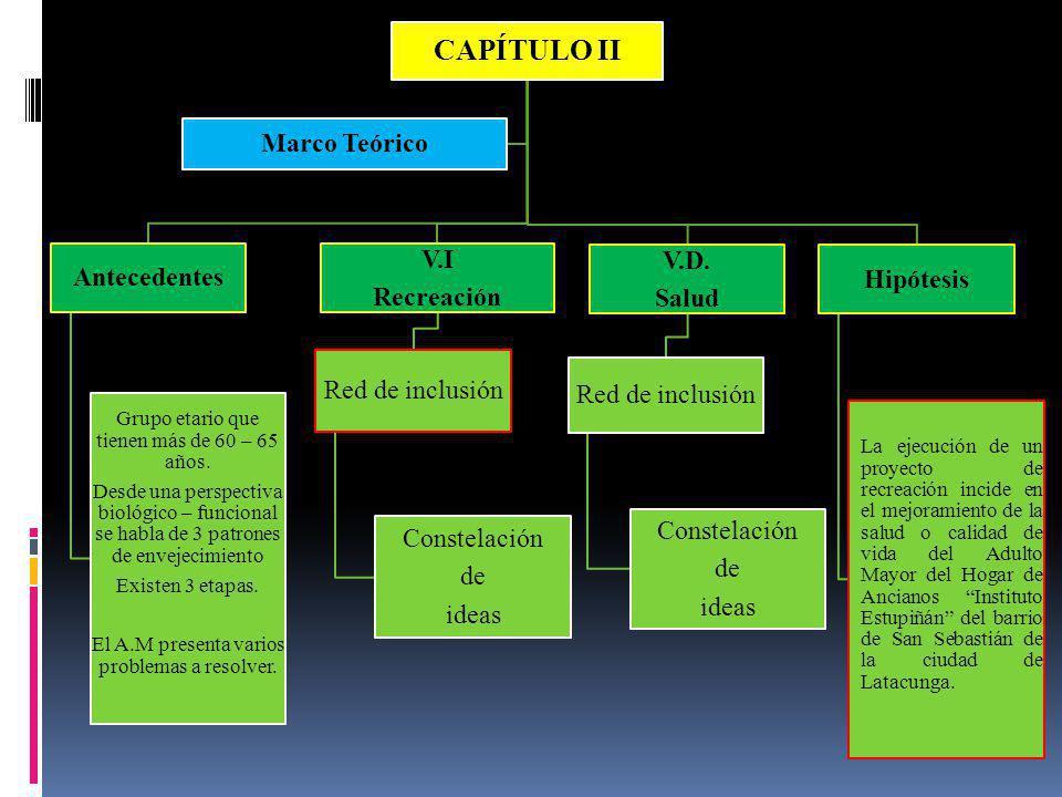 CAPÍTULO II Marco Teórico V.I V.D. Antecedentes Hipótesis Recreación