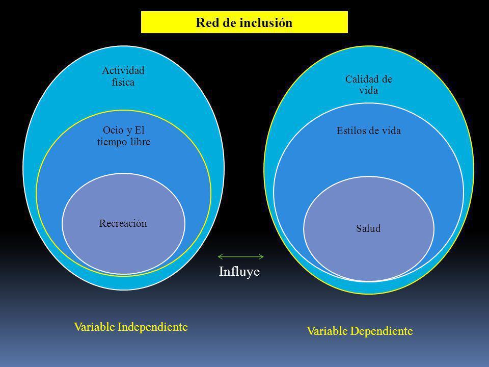 Red de inclusión Influye Variable Independiente Variable Dependiente