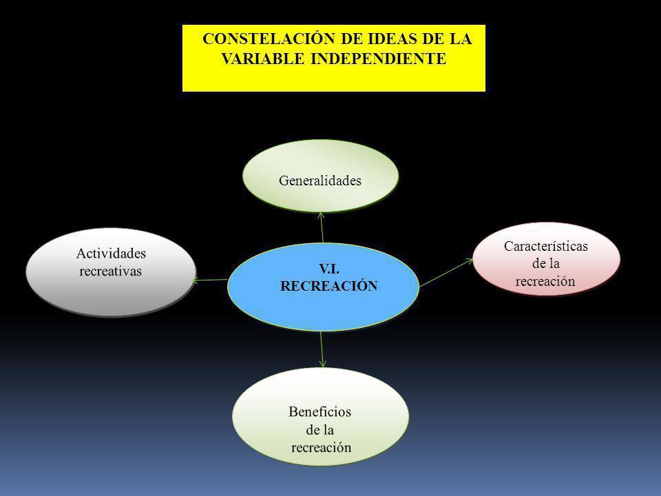 CONSTELACIÓN DE IDEAS DE LA VARIABLE INDEPENDIENTE