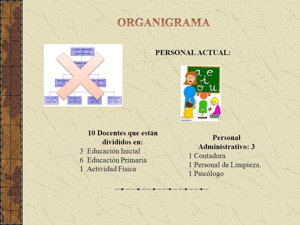 10 Docentes que están divididos en: Personal Administrativo: 3