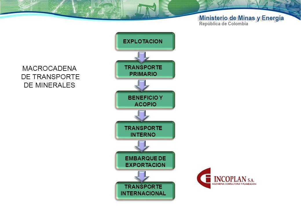MACROCADENA DE TRANSPORTE DE MINERALES EXPLOTACION TRANSPORTE PRIMARIO