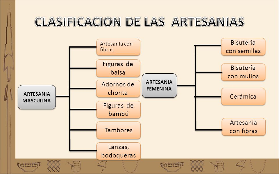 CLASIFICACION DE LAS ARTESANIAS