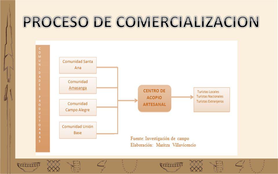 PROCESO DE COMERCIALIZACION