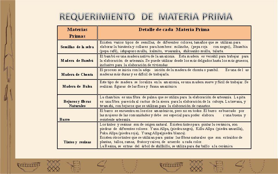 REQUERIMIENTO DE MATERIA PRIMA