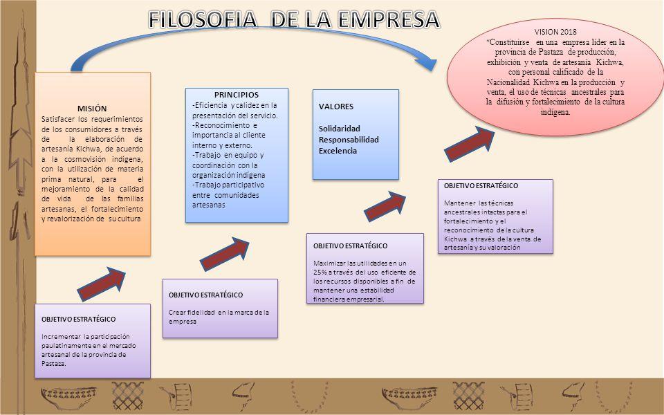 FILOSOFIA DE LA EMPRESA