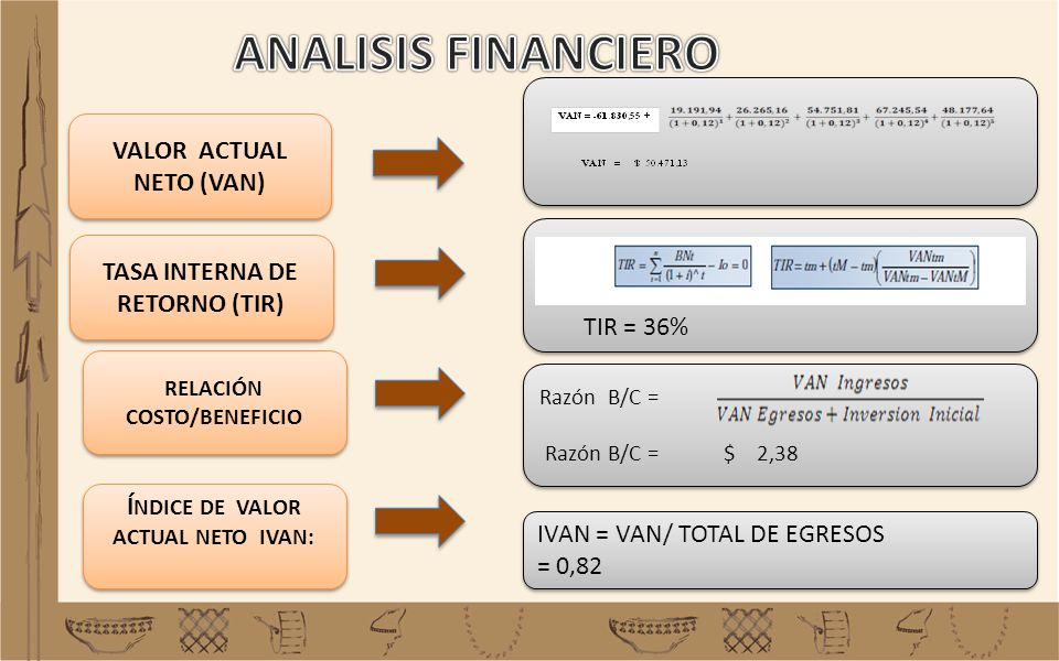ANALISIS FINANCIERO VALOR ACTUAL NETO (VAN)