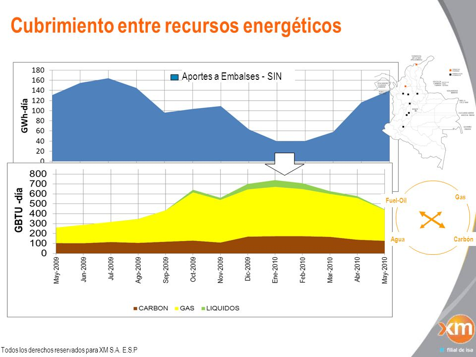 Cubrimiento entre recursos energéticos