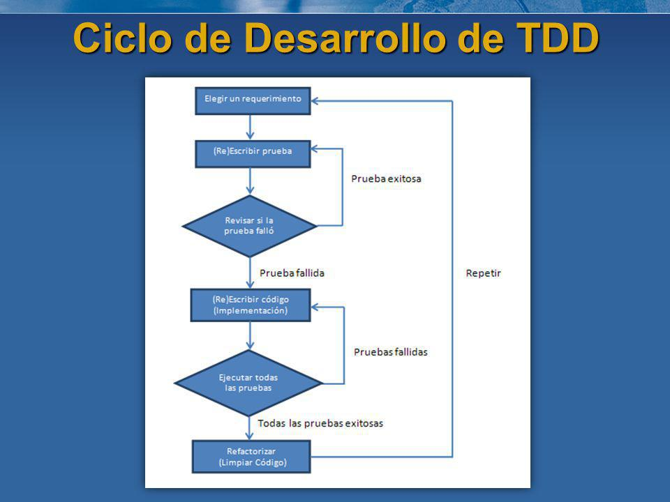 Ciclo de Desarrollo de TDD