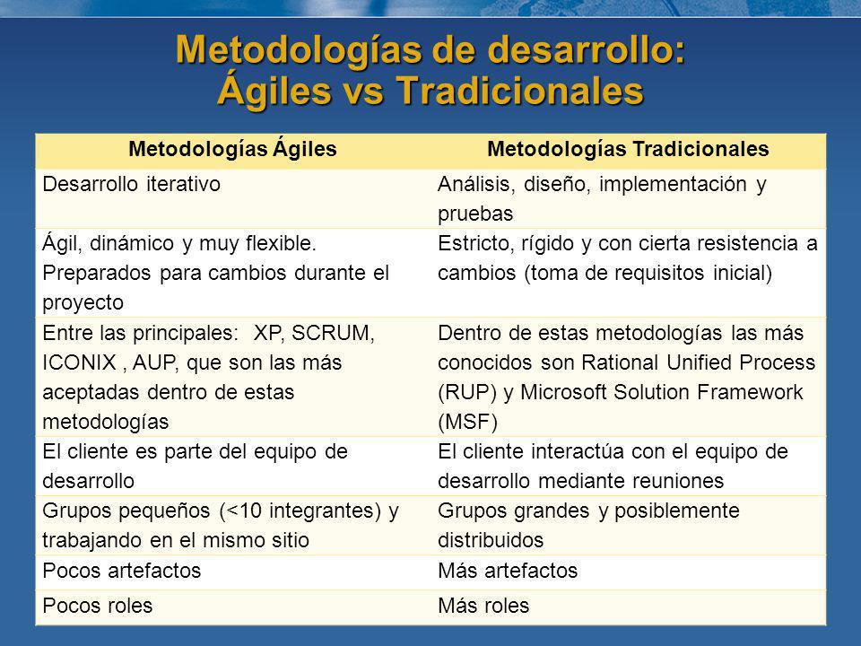 Metodologías de desarrollo: Ágiles vs Tradicionales