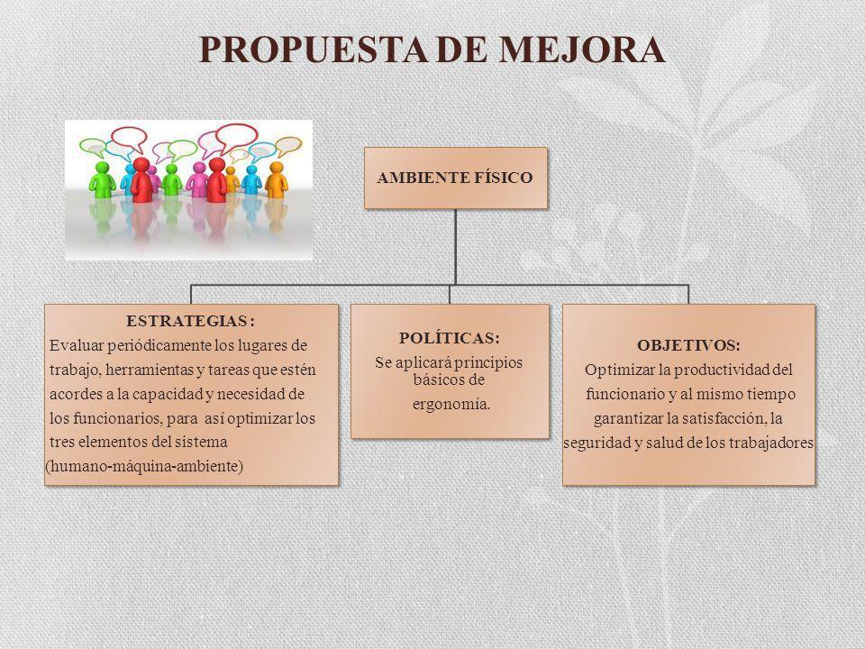 PROPUESTA DE MEJORA AMBIENTE FÍSICO ESTRATEGIAS :
