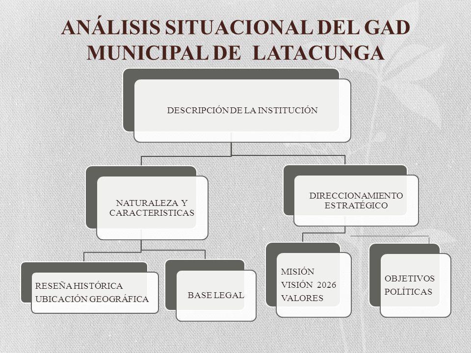 ANÁLISIS SITUACIONAL DEL GAD MUNICIPAL DE LATACUNGA