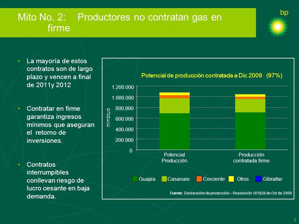 Mito No. 2: Productores no contratan gas en firme